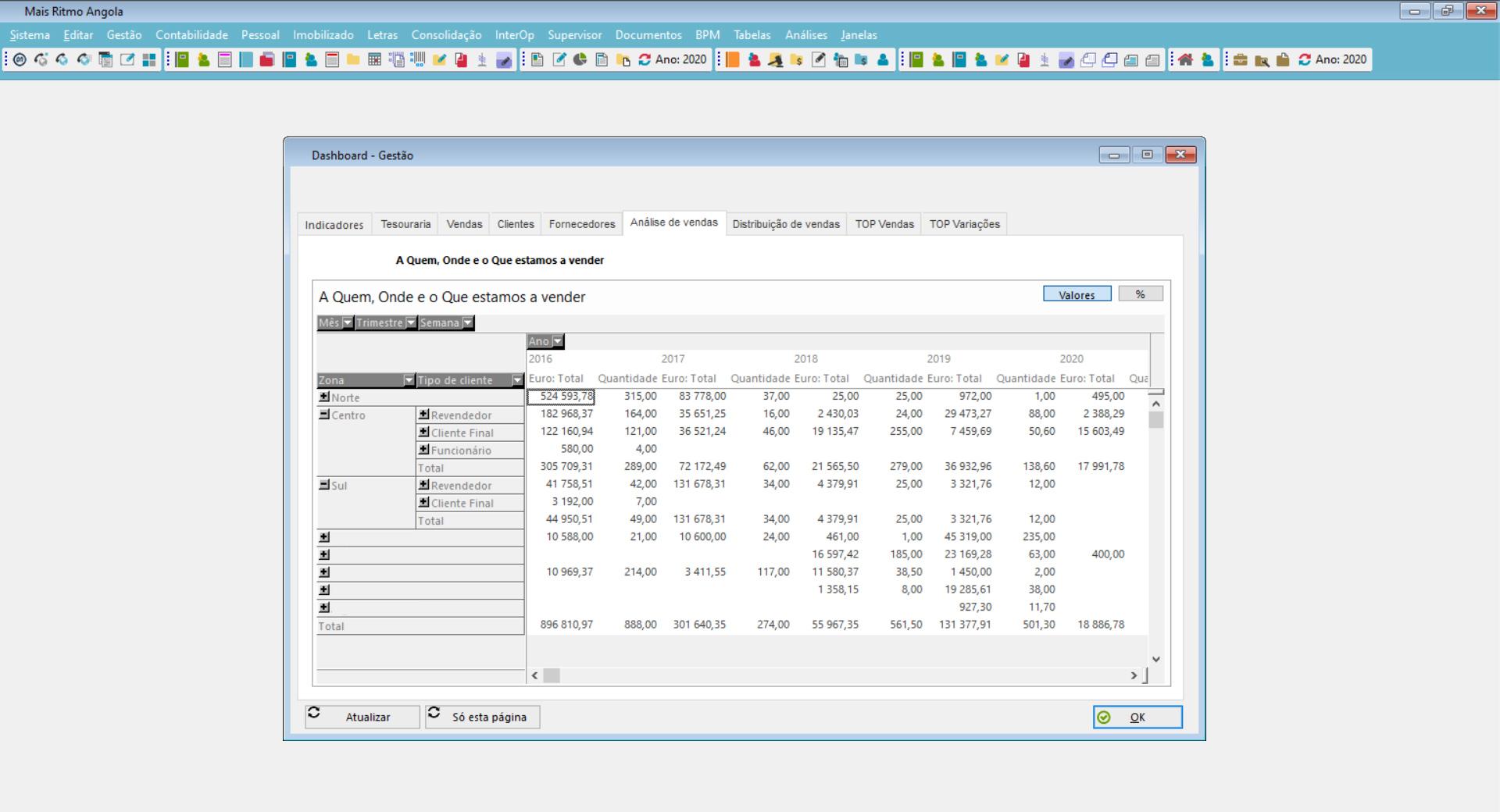 dashboard de indicadores e métricas de gestão
